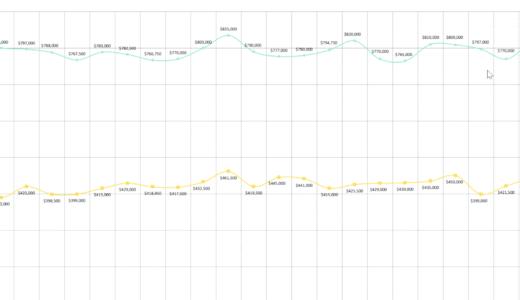 2020年8月ホノルル住宅市場統計:戸建て最高値更新