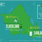 米国住宅在庫の枯渇とホノルル住宅市場統計 インマン、ホノルル・ボード・オブ・リアルターズ